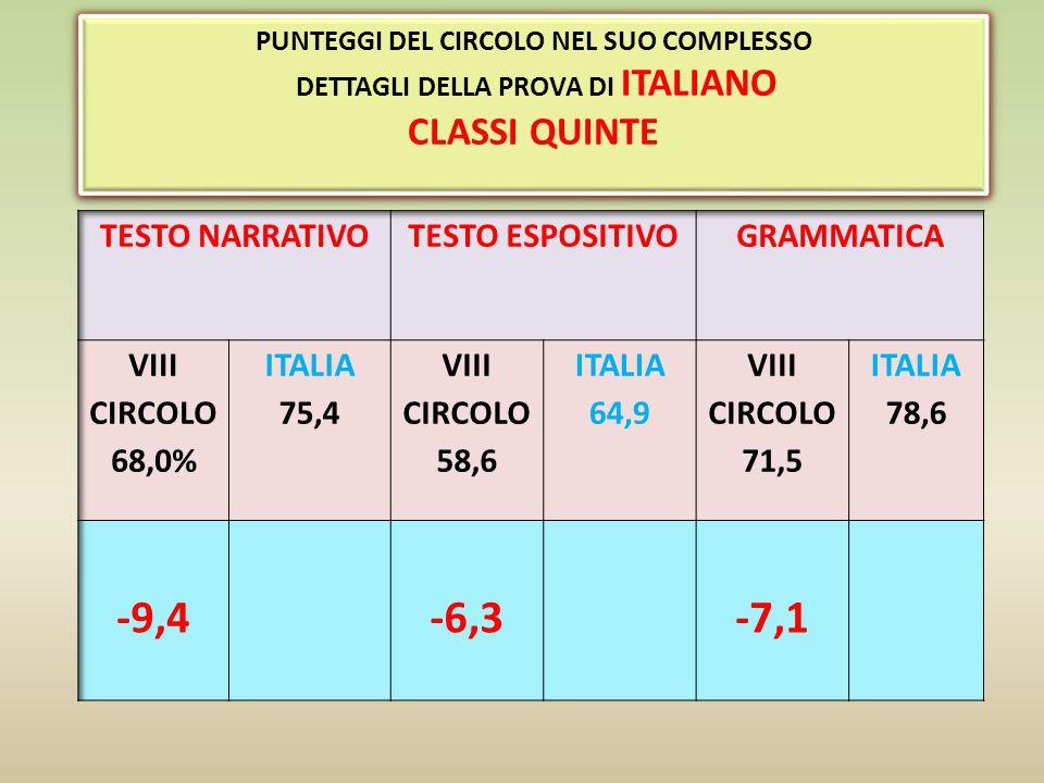 -9,4 -6,3 -7,1 CLASSI QUINTE TESTO NARRATIVO TESTO ESPOSITIVO