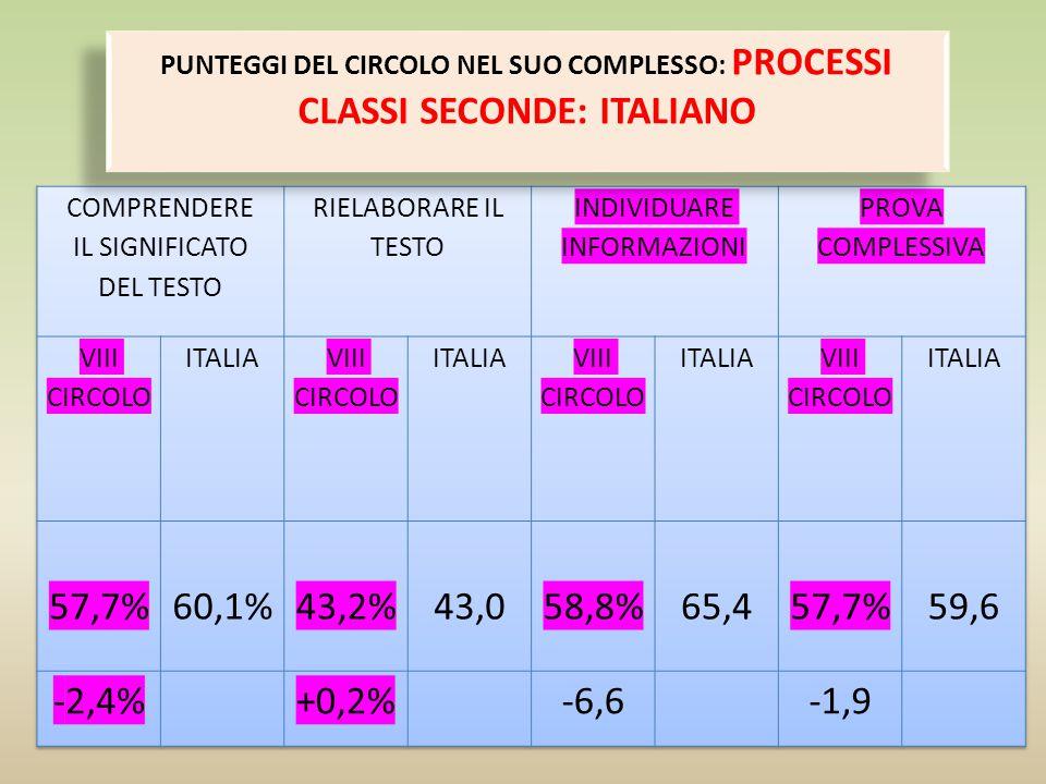 CLASSI SECONDE: ITALIANO