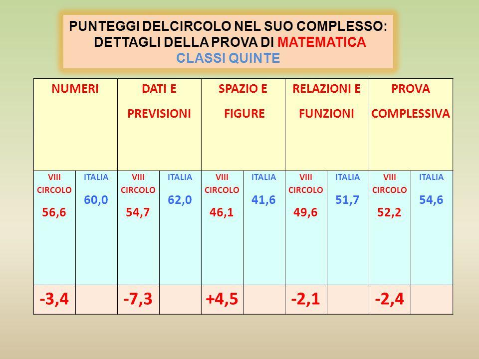 -3,4 -7,3 +4,5 -2,1 -2,4 PUNTEGGI DELCIRCOLO NEL SUO COMPLESSO: