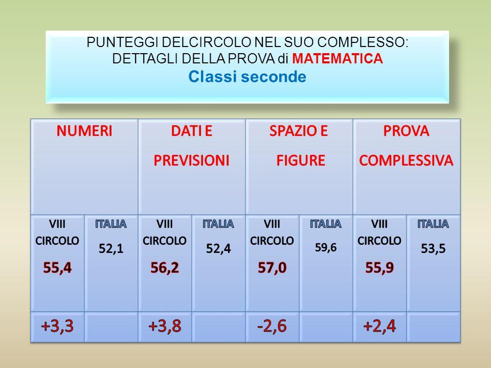 +3,3 +3,8 -2,6 +2,4 Classi seconde NUMERI DATI E PREVISIONI SPAZIO E
