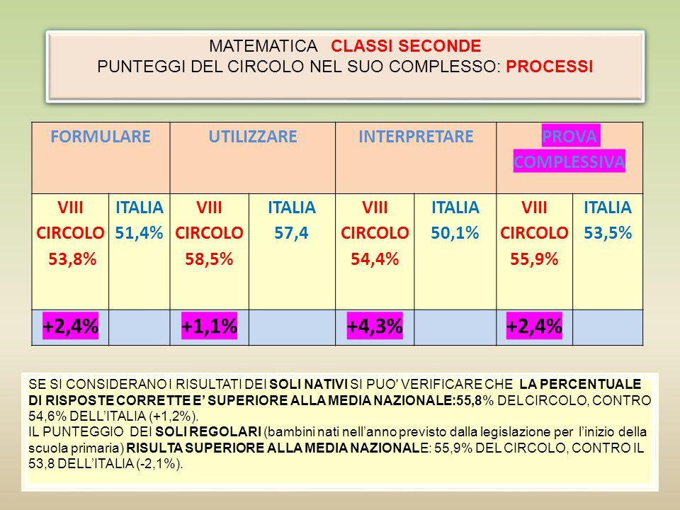 +2,4% +1,1% +4,3% FORMULARE UTILIZZARE INTERPRETARE PROVA COMPLESSIVA
