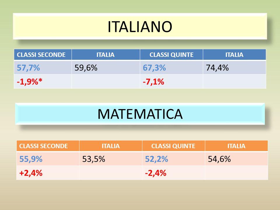 ITALIANO MATEMATICA 57,7% 59,6% 67,3% 74,4% -1,9%* -7,1% 55,9% 53,5%