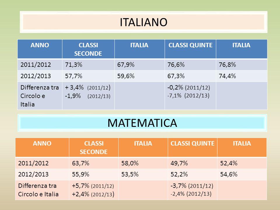 ITALIANO MATEMATICA ANNO CLASSI SECONDE ITALIA CLASSI QUINTE 2011/2012