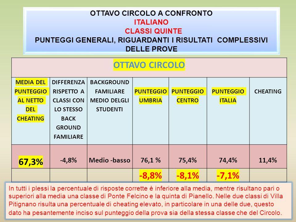 OTTAVO CIRCOLO 67,3% -8,8% -8,1% -7,1%