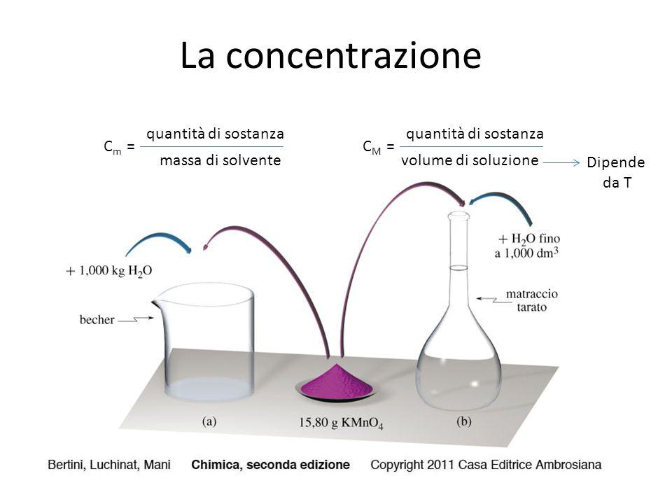 La concentrazione quantità di sostanza quantità di sostanza Cm = CM =