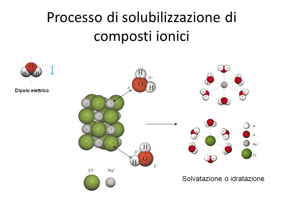 Processo di solubilizzazione di composti ionici