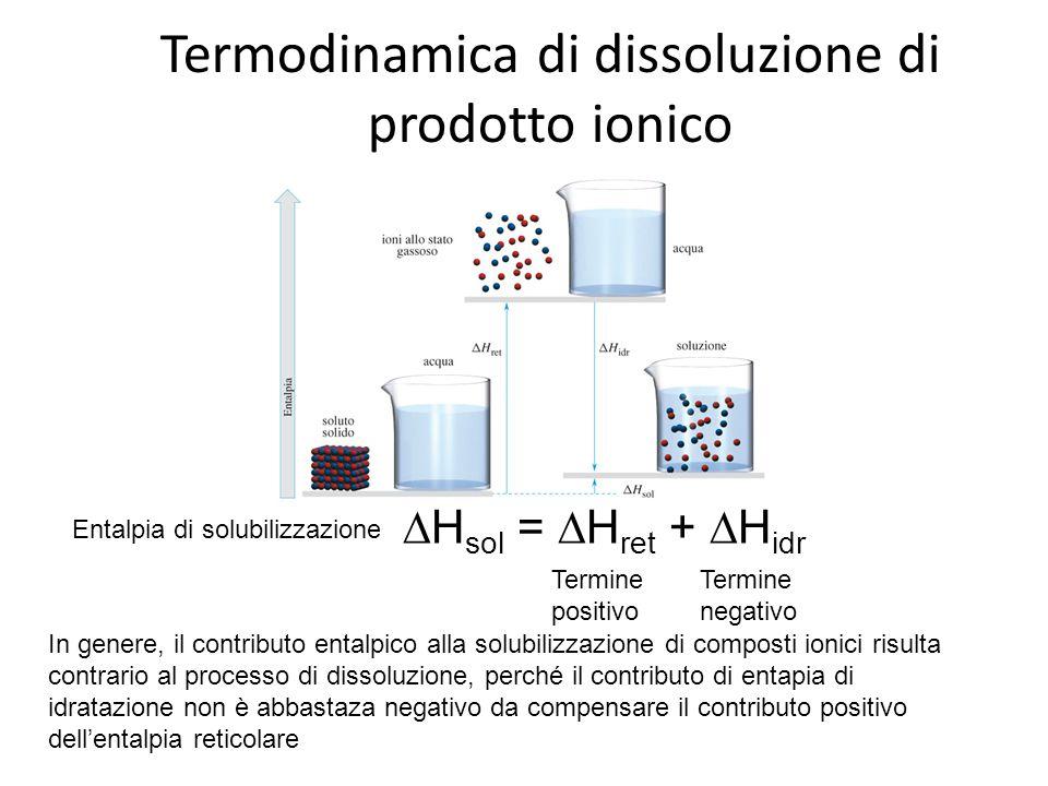 Termodinamica di dissoluzione di prodotto ionico