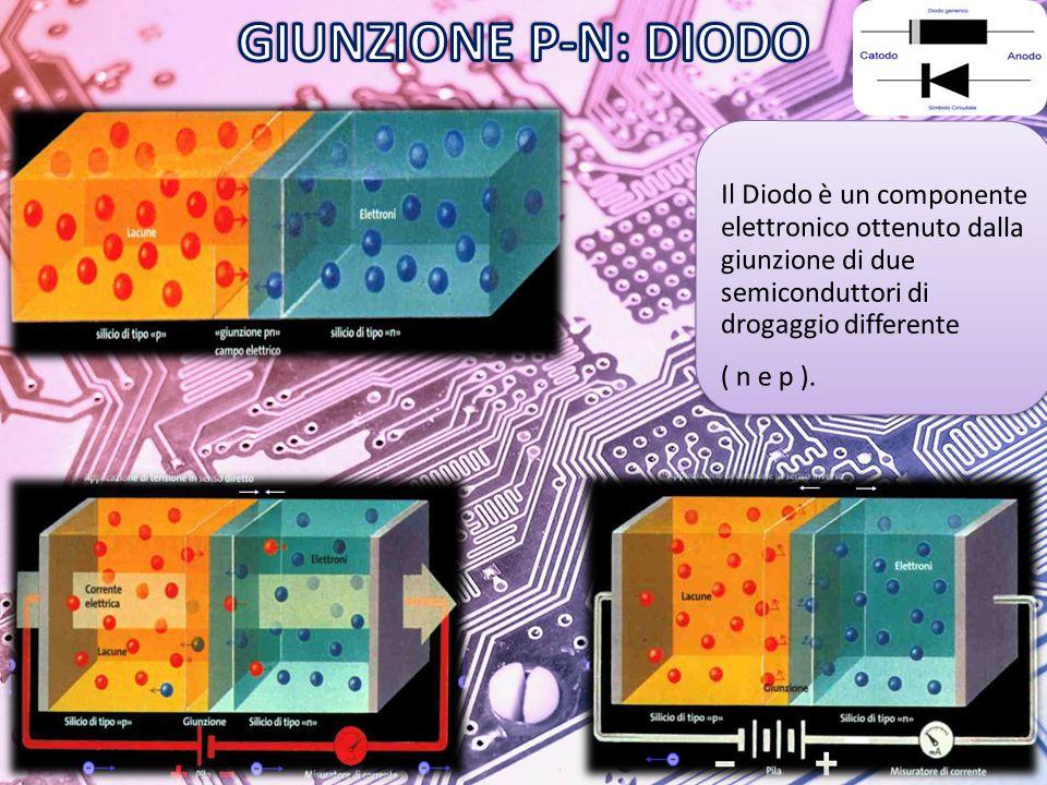 GIUNZIONE P-N: DIODO Il Diodo è un componente elettronico ottenuto dalla giunzione di due semiconduttori di drogaggio differente.