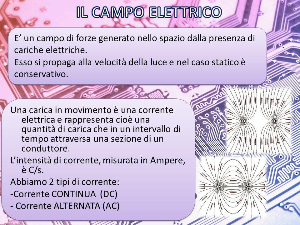 IL CAMPO ELETTRICO E' un campo di forze generato nello spazio dalla presenza di cariche elettriche.