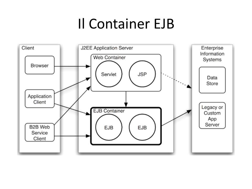 Il Container EJB