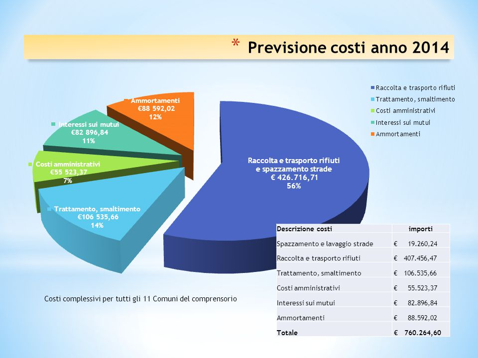 Previsione costi anno 2014 Descrizione costi importi