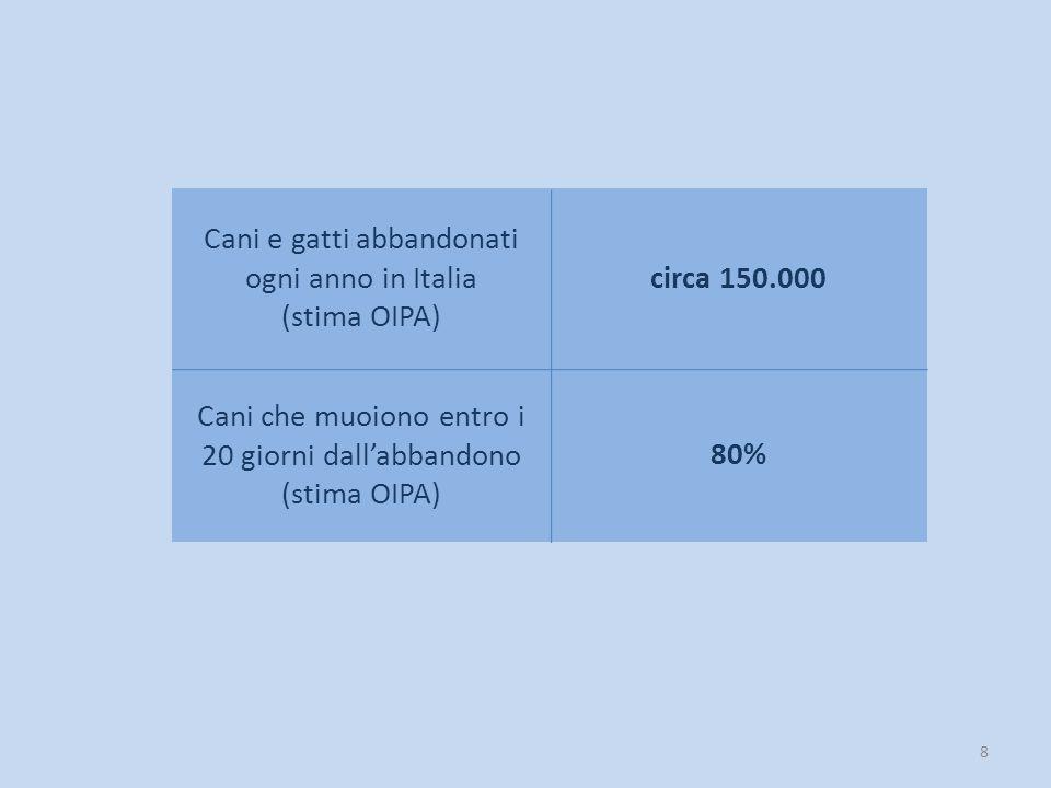 Cani e gatti abbandonati ogni anno in Italia (stima OIPA)