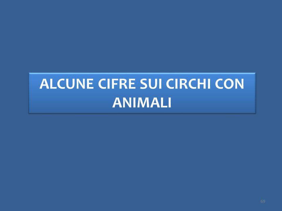 ALCUNE CIFRE SUI CIRCHI CON ANIMALI