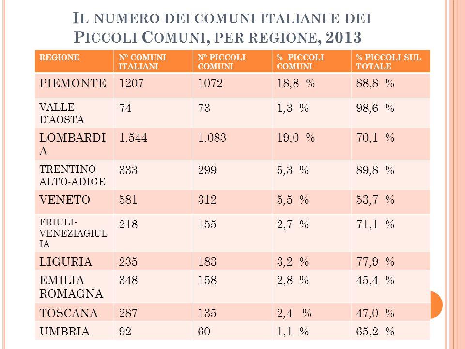 Il numero dei comuni italiani e dei Piccoli Comuni, per regione, 2013