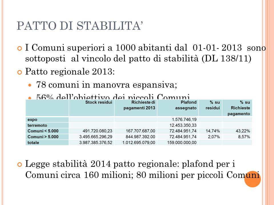 PATTO DI STABILITA' I Comuni superiori a 1000 abitanti dal 01-01- 2013 sono sottoposti al vincolo del patto di stabilità (DL 138/11)