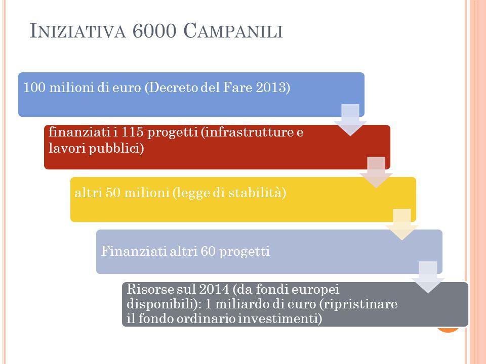 Iniziativa 6000 Campanili 100 milioni di euro (Decreto del Fare 2013)