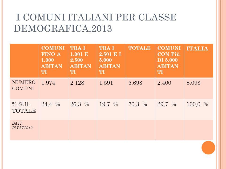I COMUNI ITALIANI PER CLASSE DEMOGRAFICA,2013
