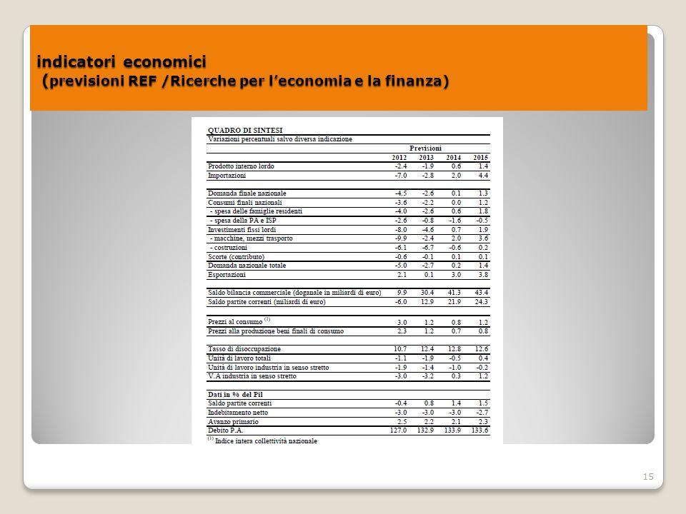 indicatori economici (previsioni REF /Ricerche per l'economia e la finanza)