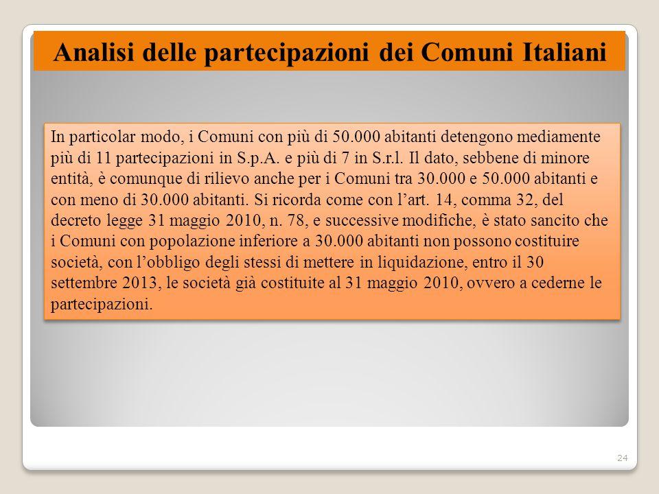 Analisi delle partecipazioni dei Comuni Italiani