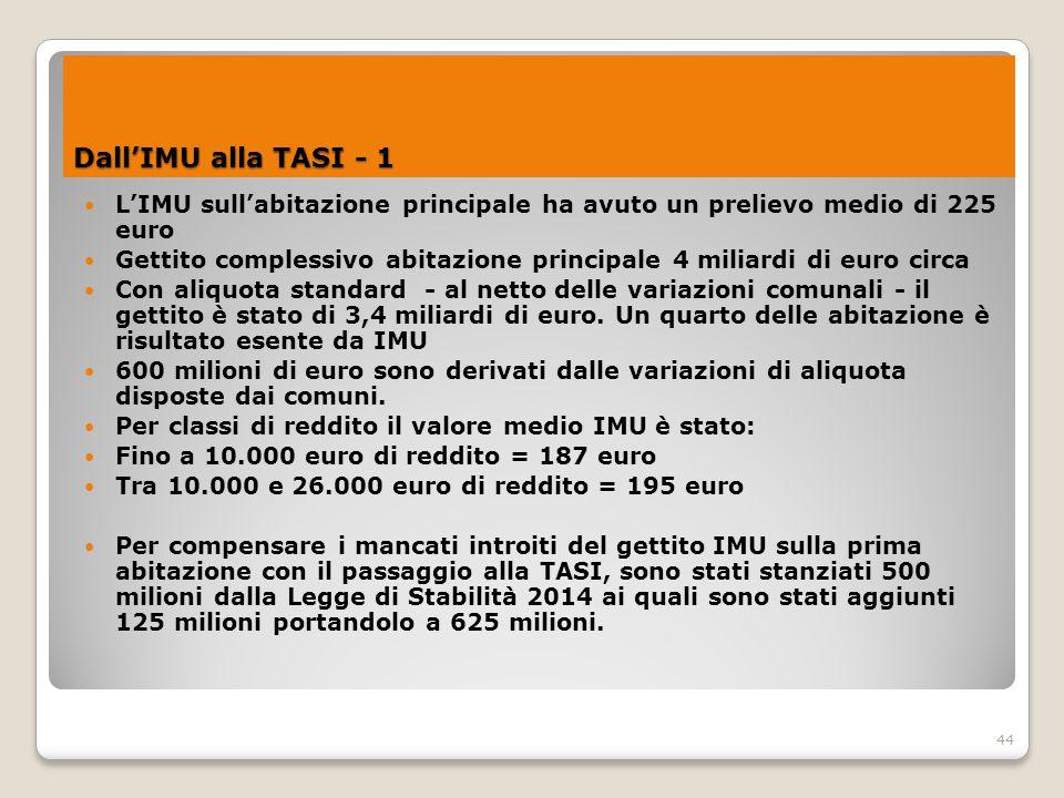 Dall'IMU alla TASI - 1 L'IMU sull'abitazione principale ha avuto un prelievo medio di 225 euro.