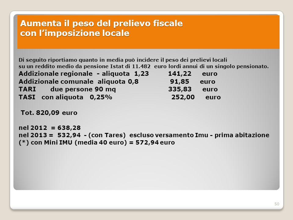 Aumenta il peso del prelievo fiscale con l'imposizione locale