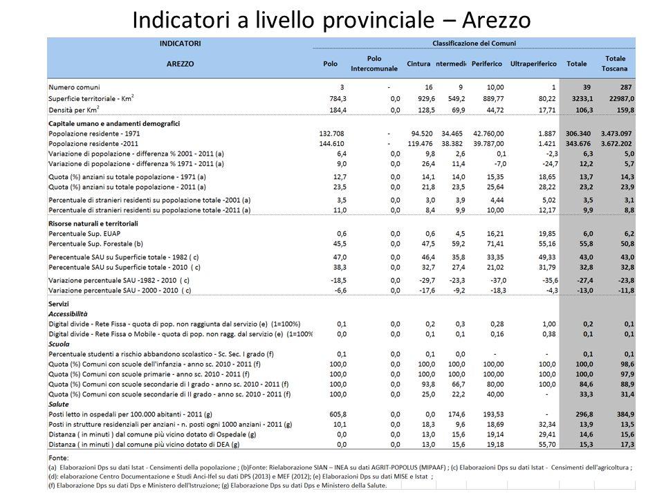 Indicatori a livello provinciale – Arezzo