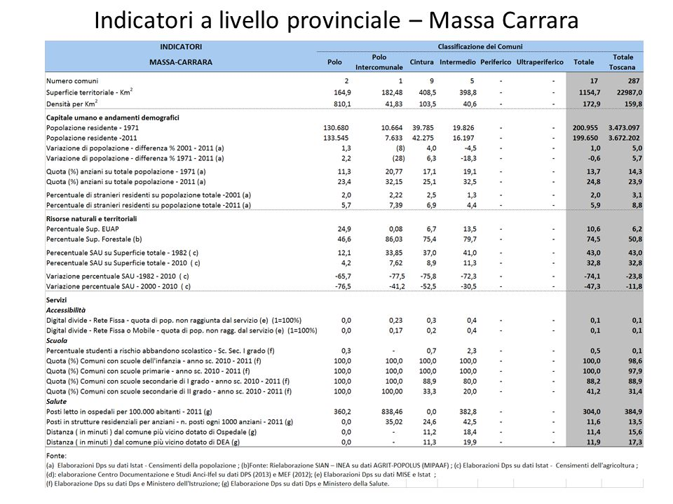 Indicatori a livello provinciale – Massa Carrara