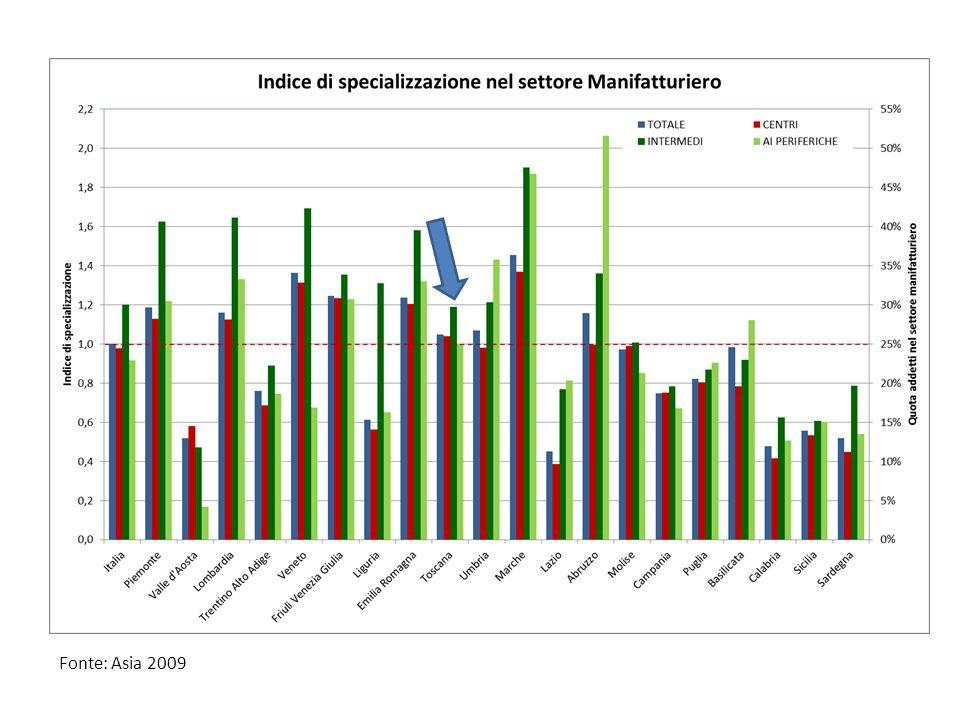 I dati sono di fonte ASIA 2009, che non coglie il settore primario e i servizi pubblici, per cui il totale addetti secondo questa fonte rappresenta il settore manifatturiero e i servizi privati-