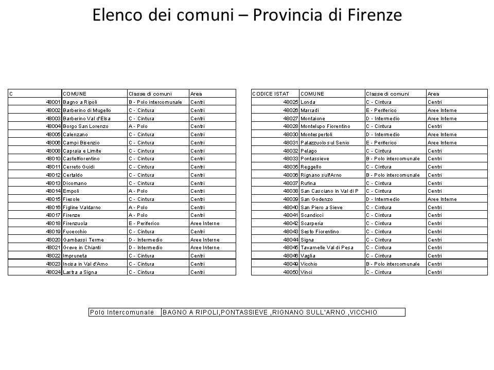 Elenco dei comuni – Provincia di Firenze