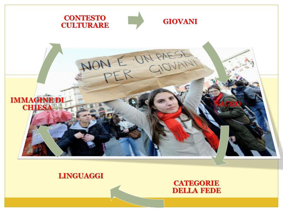 GIOVANI SACRO CATEGORIE DELLA FEDE LINGUAGGI IMMAGINE DI CHIESA CONTESTO CULTURARE