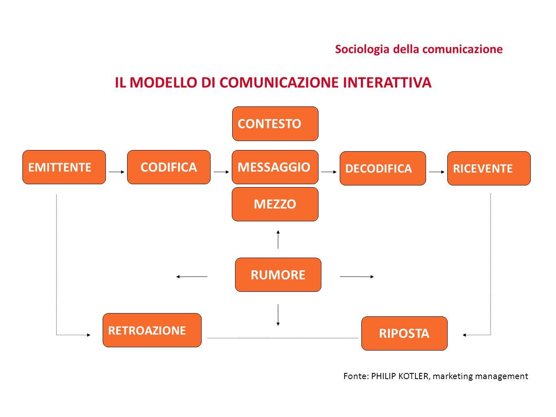 Sociologia della comunicazione IL MODELLO DI COMUNICAZIONE INTERATTIVA