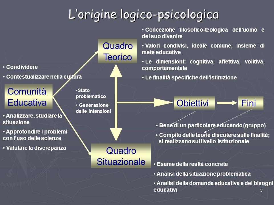 L'origine logico-psicologica