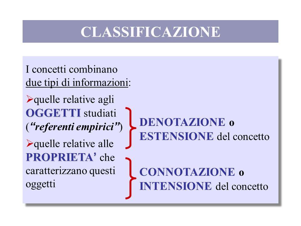 CLASSIFICAZIONE DENOTAZIONE o ESTENSIONE del concetto