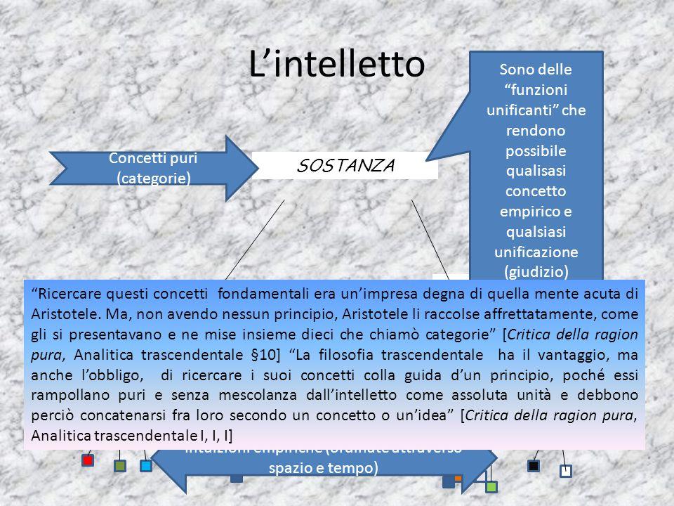 L'intelletto Sono delle funzioni unificanti che rendono possibile qualisasi concetto empirico e qualsiasi unificazione (giudizio)