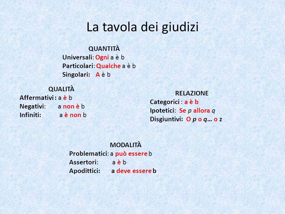La tavola dei giudizi QUANTITÀ Universali: Ogni a è b