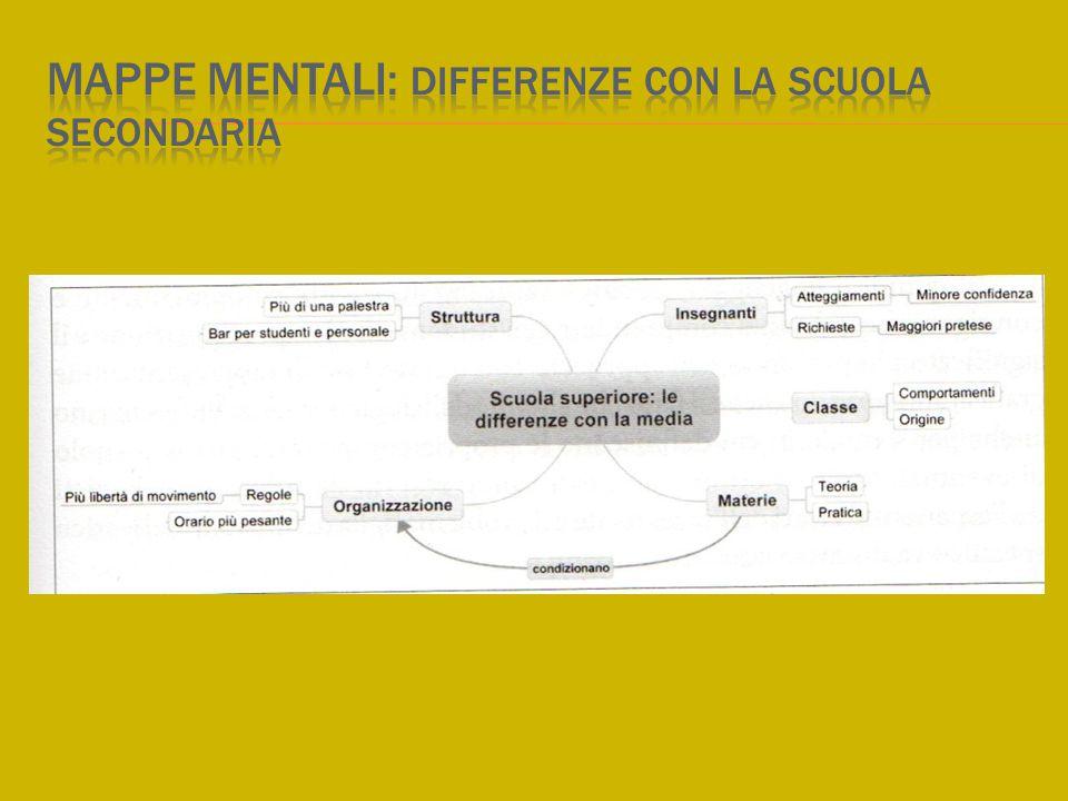 Mappe mentali: differenze con la scuola secondaria