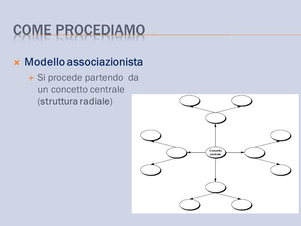 Come procediamo Modello associazionista