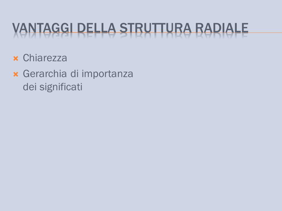 Vantaggi della struttura radiale