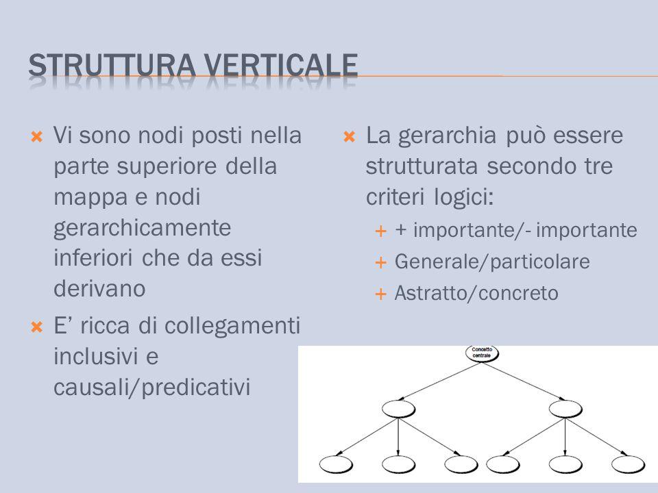 Struttura verticale Vi sono nodi posti nella parte superiore della mappa e nodi gerarchicamente inferiori che da essi derivano.