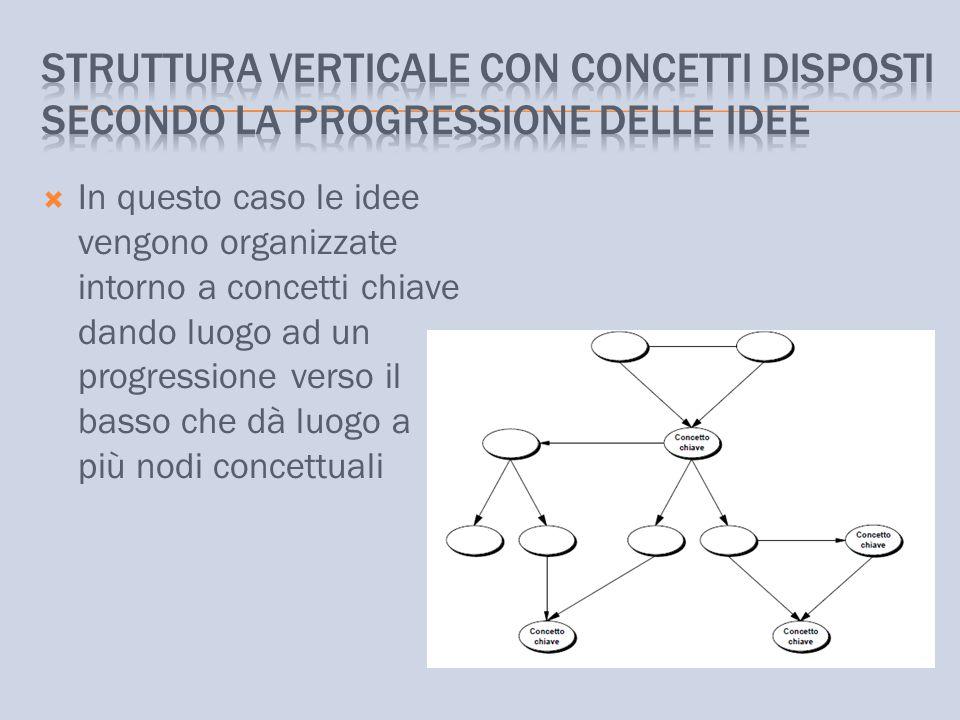 Struttura verticale con concetti disposti secondo la progressione delle idee