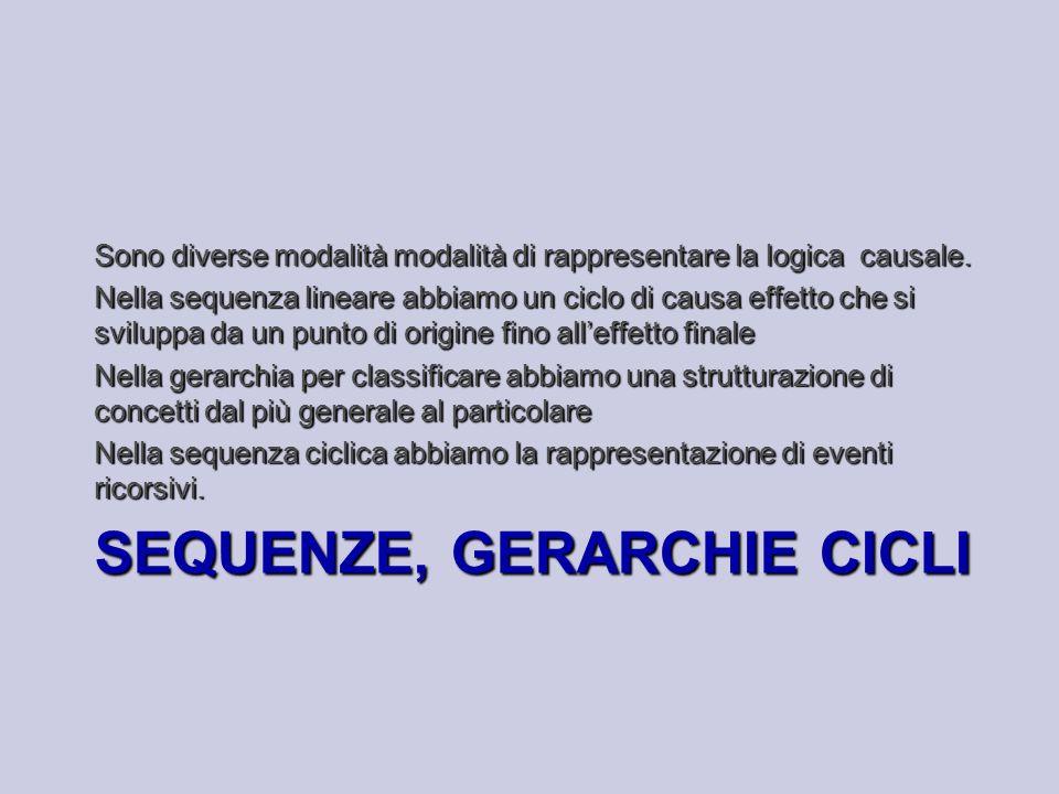 Sequenze, gerarchie cicli