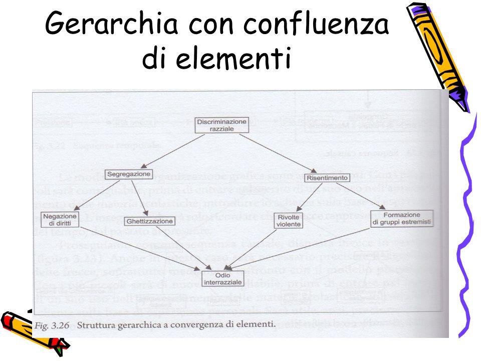 Gerarchia con confluenza di elementi