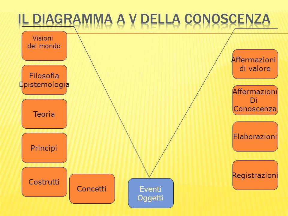 Il diagramma a V della conoscenza