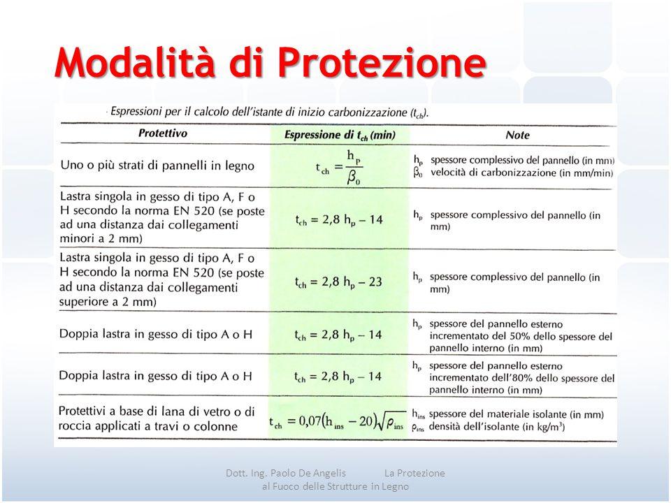 Modalità di Protezione