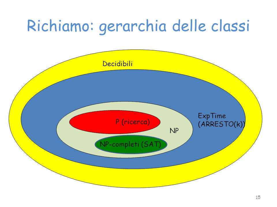Richiamo: gerarchia delle classi