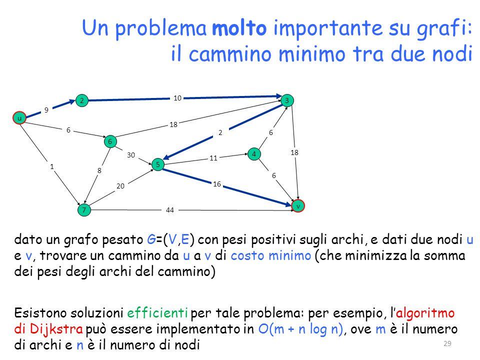 Un problema molto importante su grafi: il cammino minimo tra due nodi