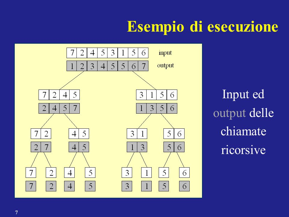Esempio di esecuzione Input ed output delle chiamate ricorsive