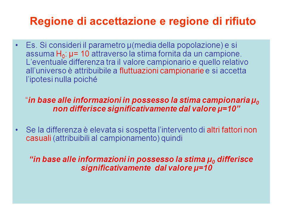 Regione di accettazione e regione di rifiuto