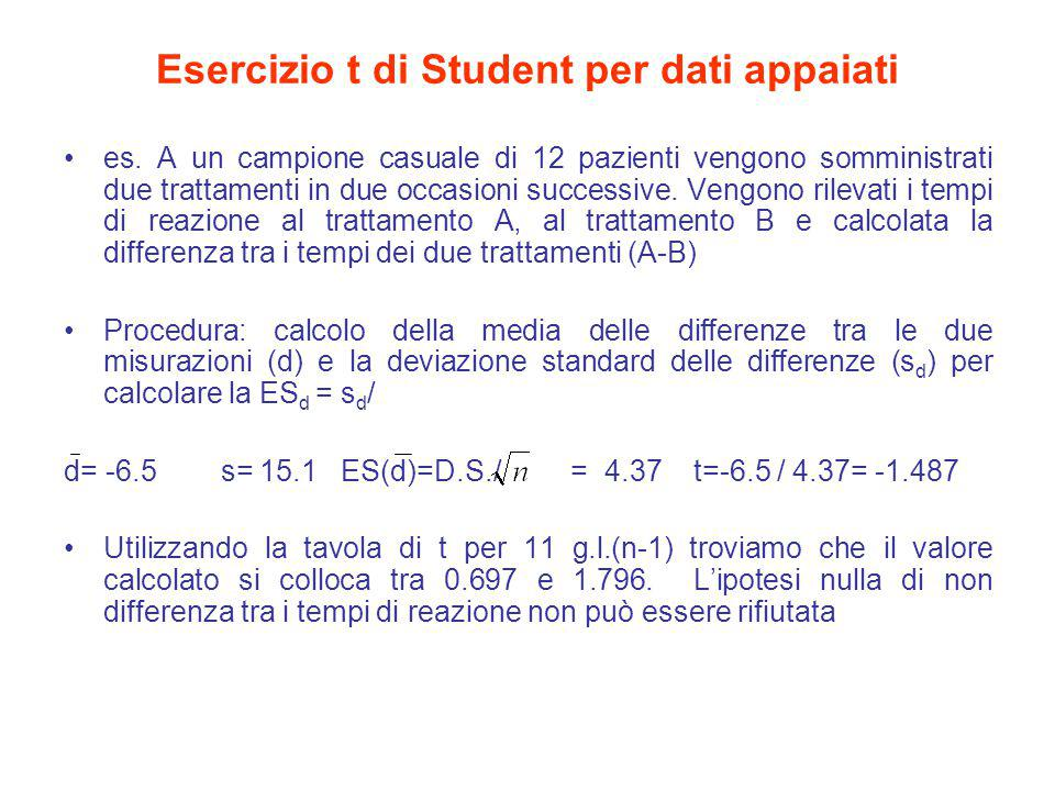 Esercizio t di Student per dati appaiati