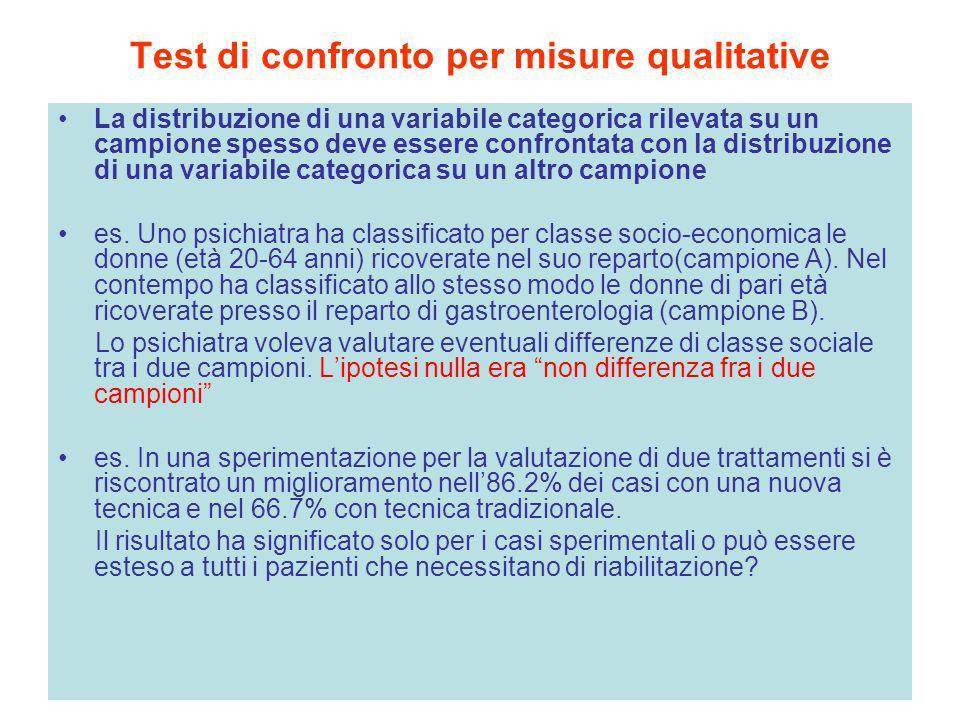 Test di confronto per misure qualitative
